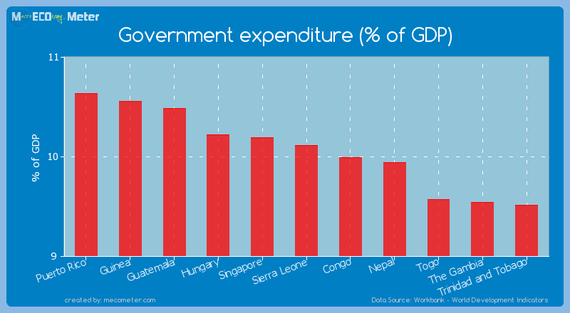 Government expenditure (% of GDP) of Sierra Leone