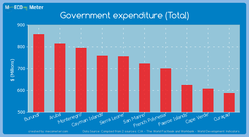 Government expenditure (Total) of Sierra Leone