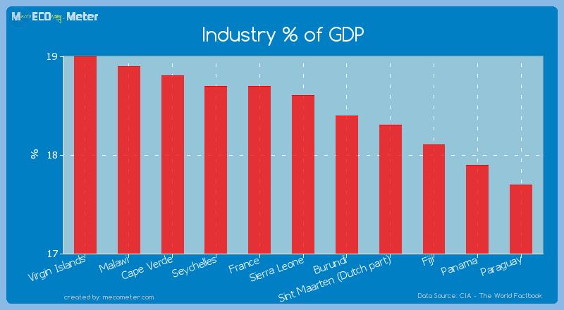 Industry % of GDP of Sierra Leone