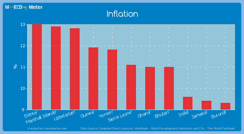 Inflation of Sierra Leone