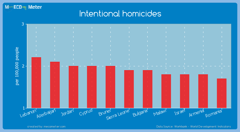Intentional homicides of Sierra Leone