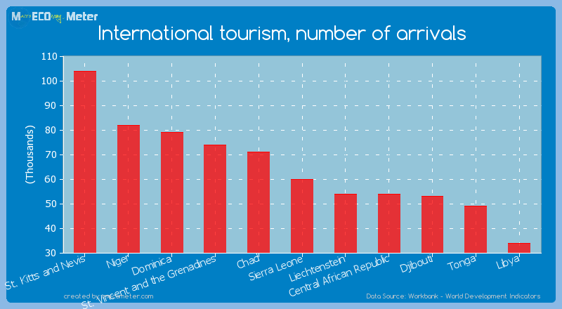 International tourism, number of arrivals of Sierra Leone