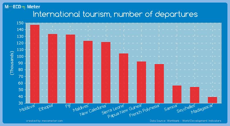 International tourism, number of departures of Sierra Leone