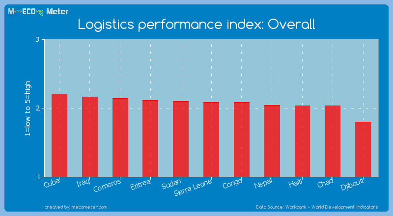 Logistics performance index: Overall of Sierra Leone