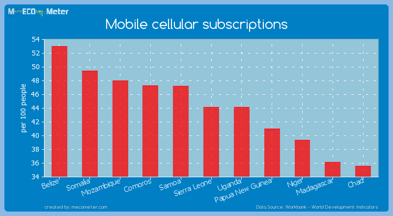 Mobile cellular subscriptions of Sierra Leone