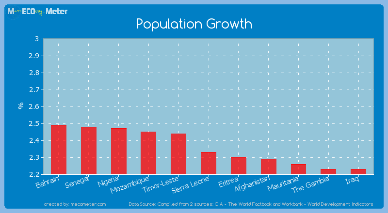 Population Growth of Sierra Leone