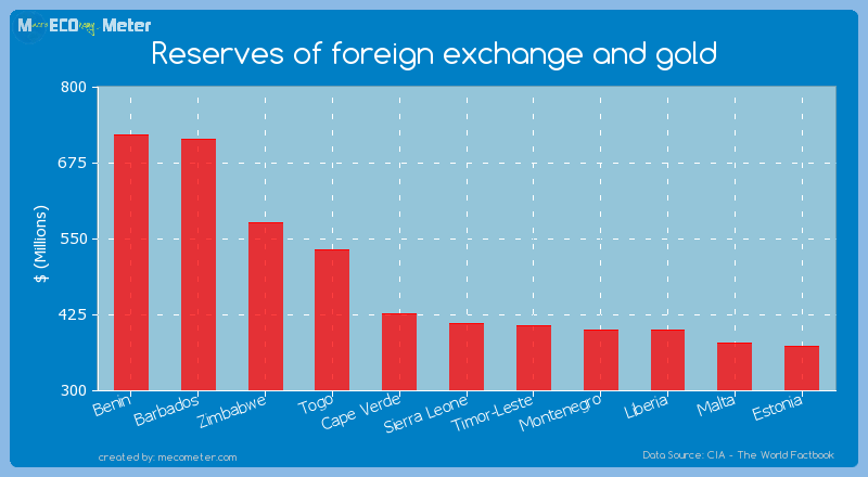 Reserves of foreign exchange and gold of Sierra Leone