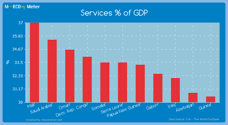 Services % of GDP of Sierra Leone
