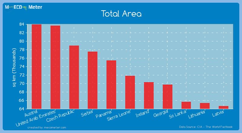 Total Area of Sierra Leone