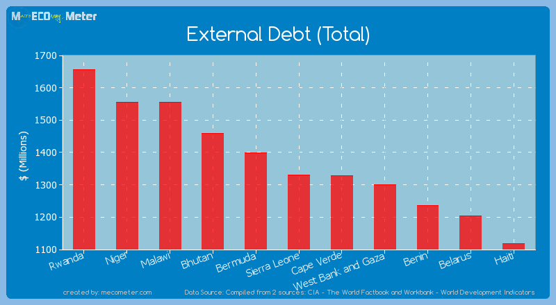 External Debt (Total) of Sierra Leone
