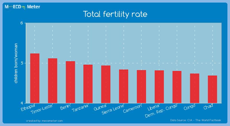 Total fertility rate of Sierra Leone