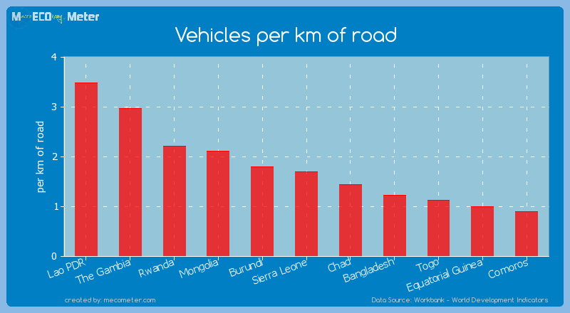 Vehicles per km of road of Sierra Leone