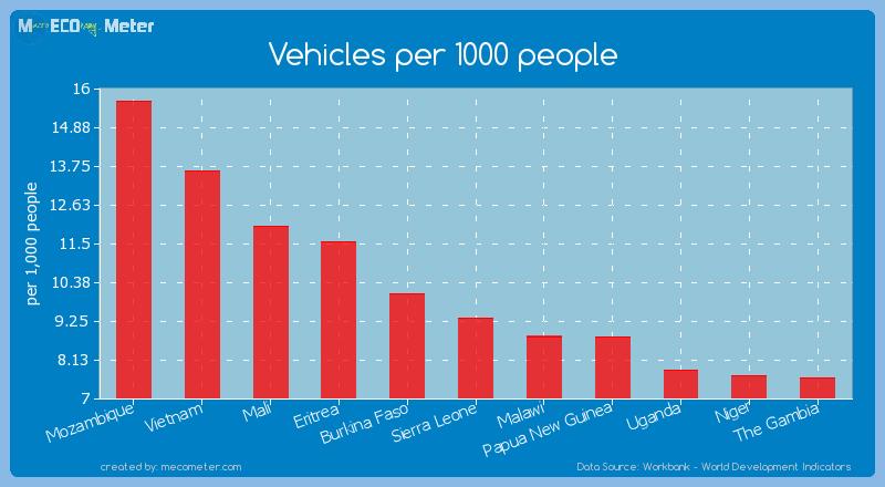 Vehicles per 1000 people of Sierra Leone