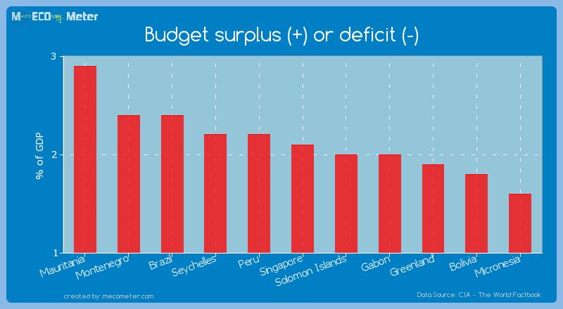 Budget surplus (+) or deficit (-) of Singapore