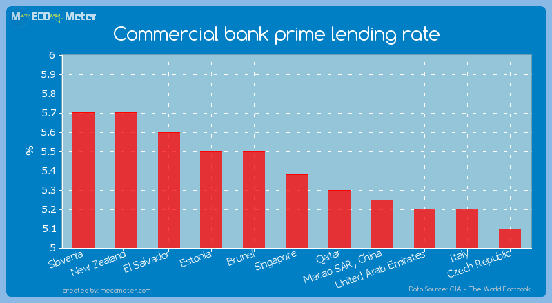 Commercial bank prime lending rate of Singapore