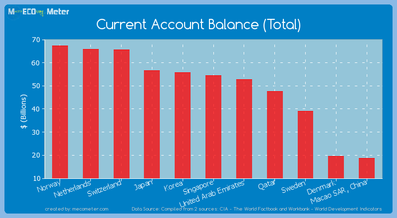 Current Account Balance (Total) of Singapore