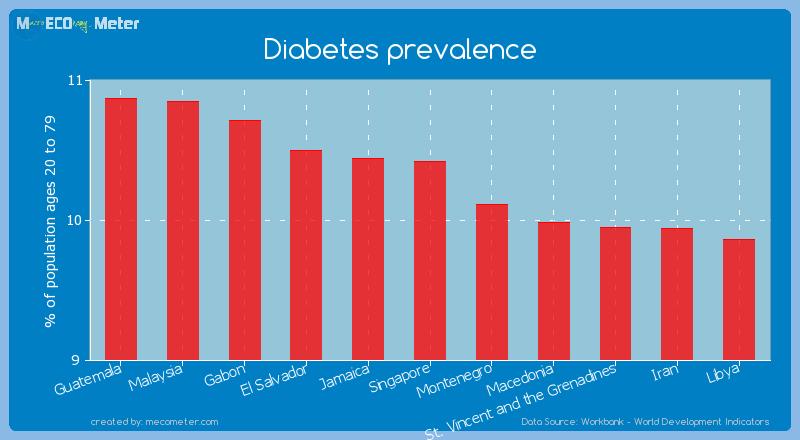 Diabetes prevalence of Singapore