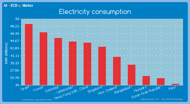 Electricity consumption of Singapore