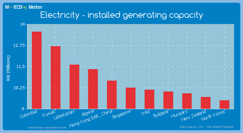 Electricity - installed generating capacity of Singapore