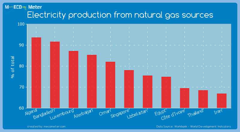 Electricity production from natural gas sources of Singapore