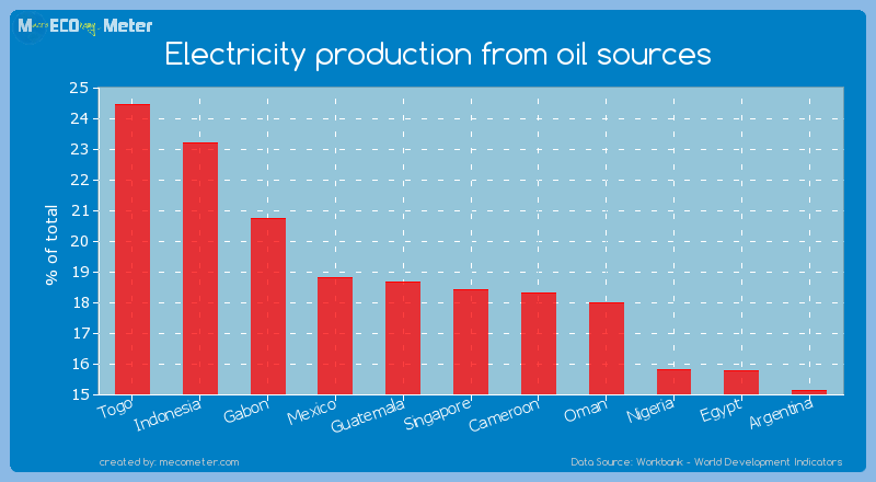 Electricity production from oil sources of Singapore