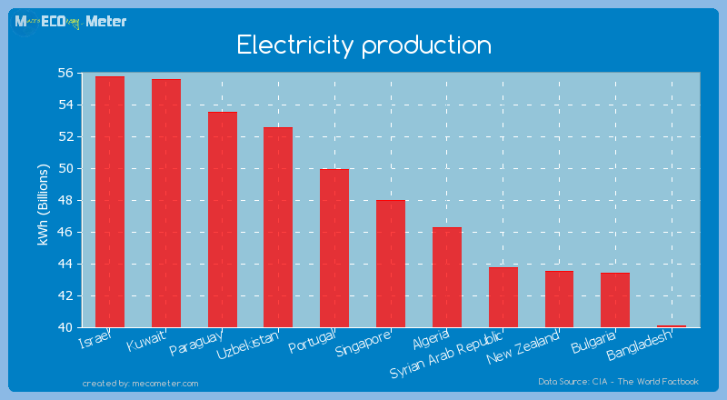 Electricity production of Singapore