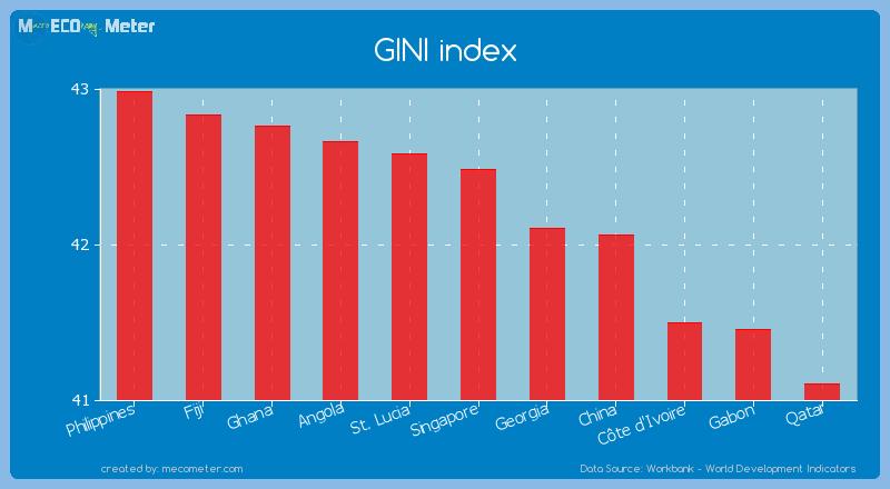 GINI index of Singapore