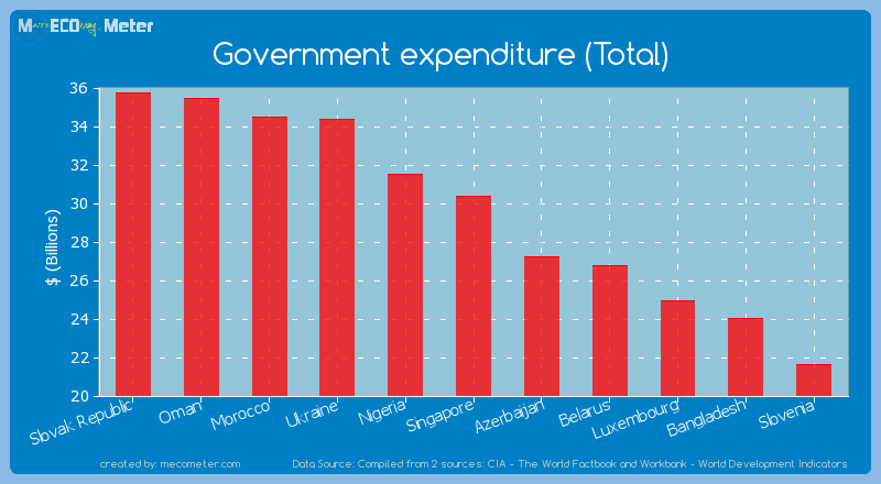 Government expenditure (Total) of Singapore