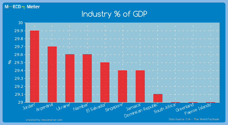 Industry % of GDP of Singapore