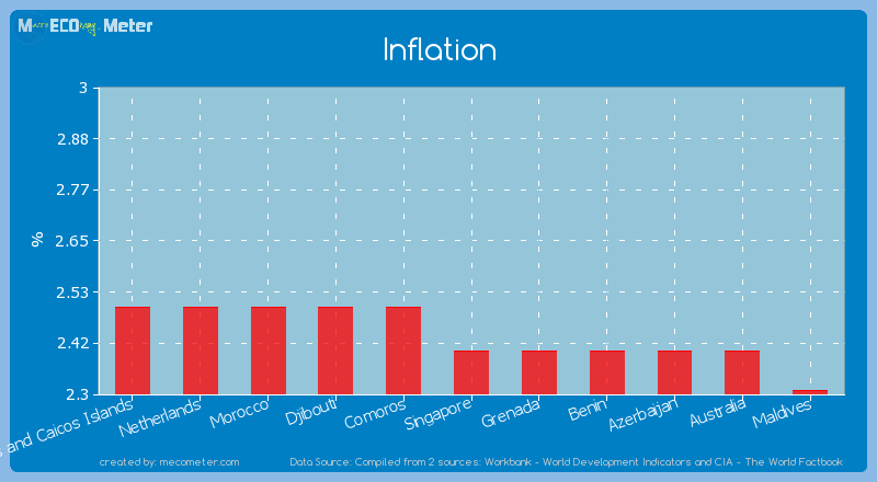 Inflation of Singapore