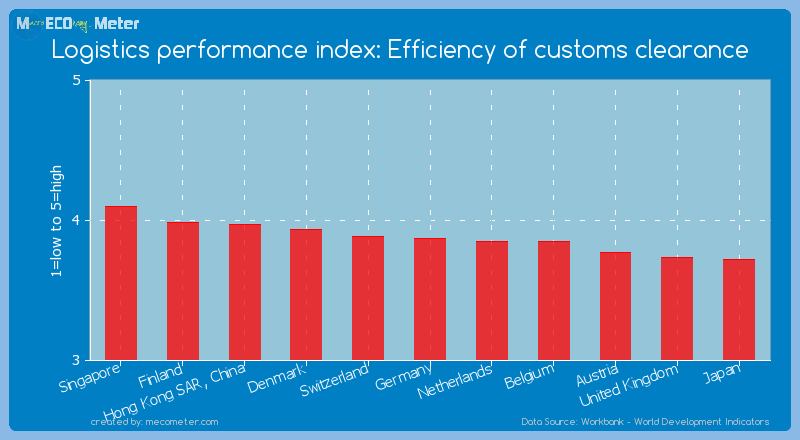 Logistics performance index: Efficiency of customs clearance of Singapore