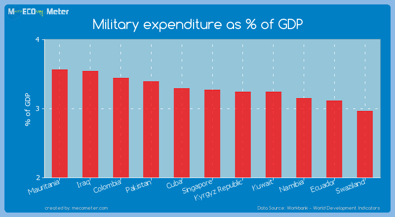 Military expenditure as % of GDP of Singapore