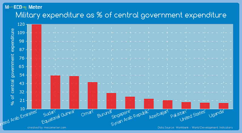 Military expenditure as % of central government expenditure of Singapore