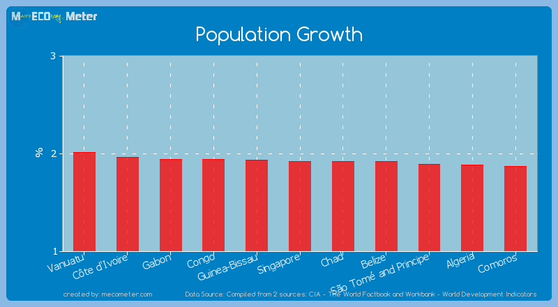 Population Growth of Singapore