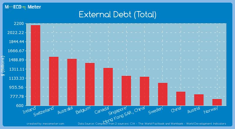 External Debt (Total) of Singapore