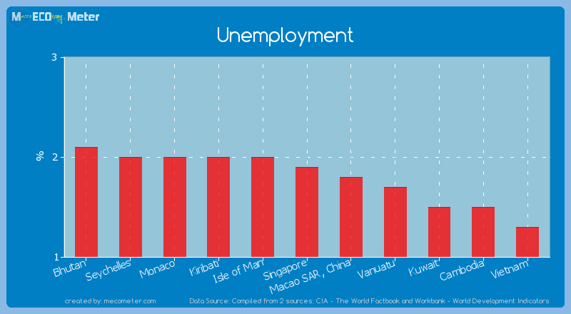 Unemployment of Singapore