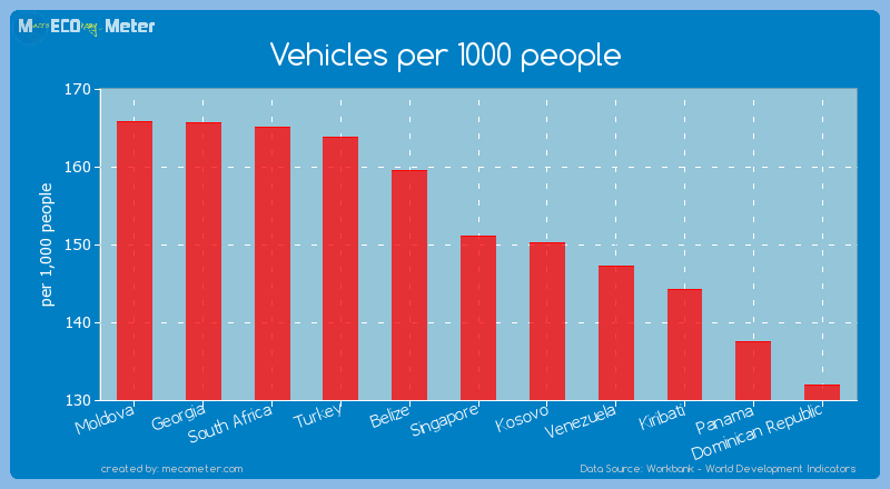 Vehicles per 1000 people of Singapore