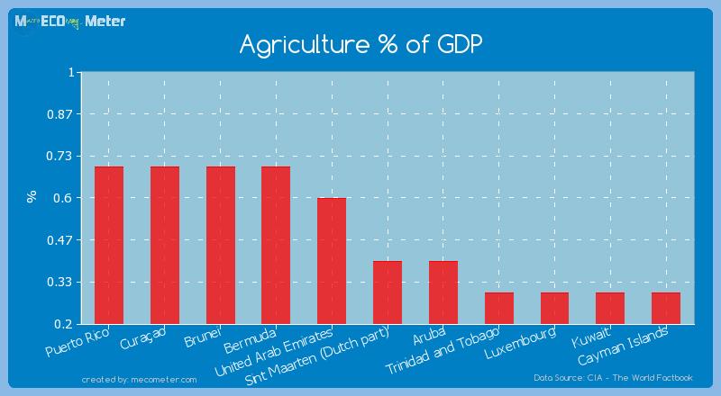 Agriculture % of GDP of Sint Maarten (Dutch part)