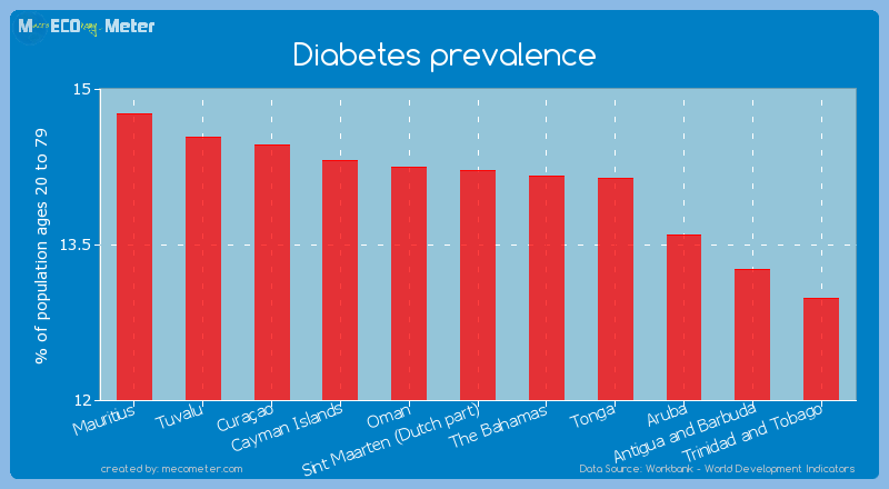 Diabetes prevalence of Sint Maarten (Dutch part)