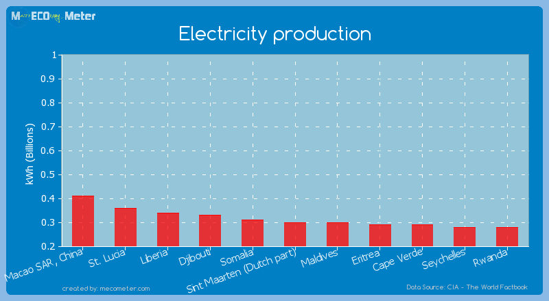 Electricity production of Sint Maarten (Dutch part)
