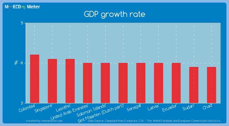 GDP growth rate of Sint Maarten (Dutch part)