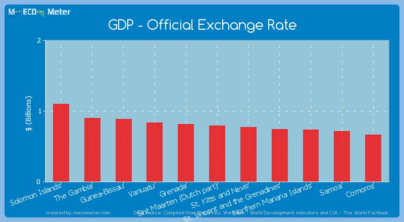 GDP - Official Exchange Rate of Sint Maarten (Dutch part)