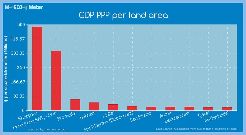 GDP PPP per land area of Sint Maarten (Dutch part)