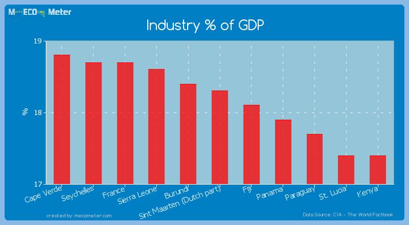 Industry % of GDP of Sint Maarten (Dutch part)