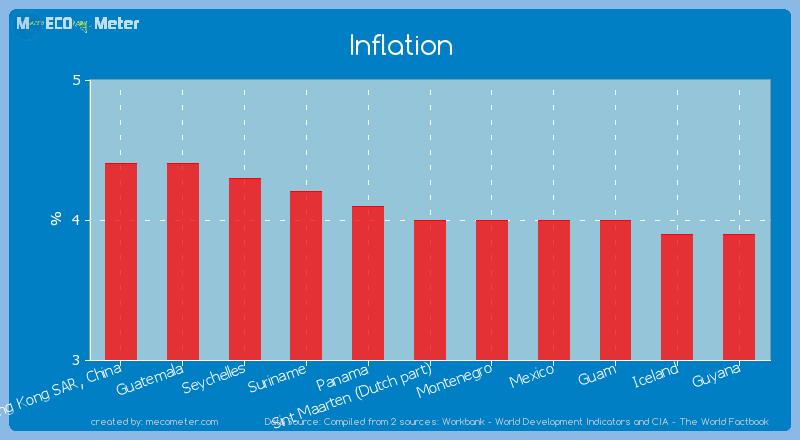 Inflation of Sint Maarten (Dutch part)