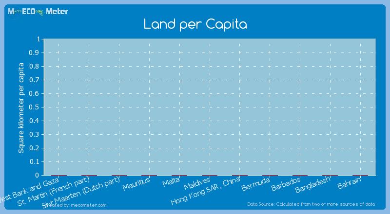 Land per Capita of Sint Maarten (Dutch part)