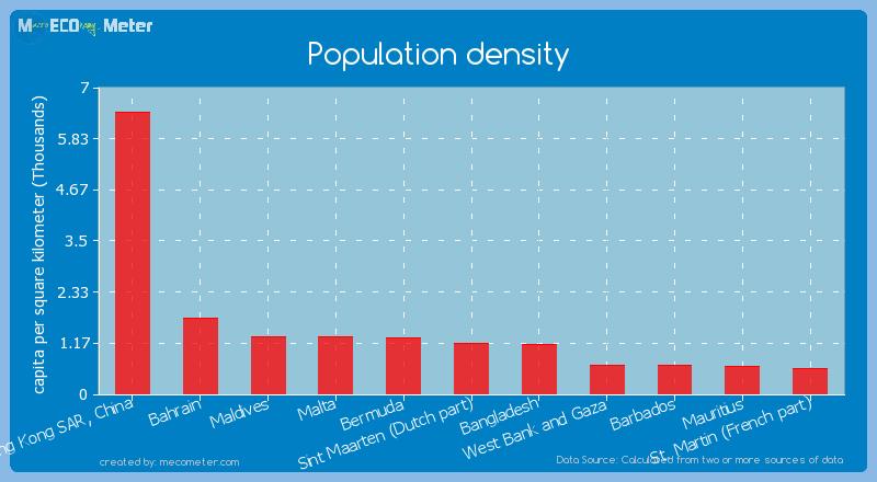 Population density of Sint Maarten (Dutch part)