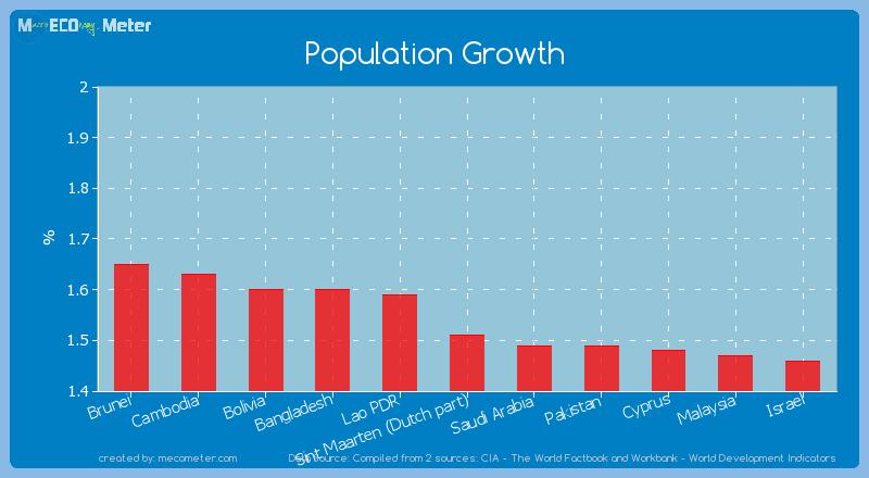 Population Growth of Sint Maarten (Dutch part)