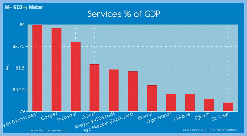 Services % of GDP of Sint Maarten (Dutch part)