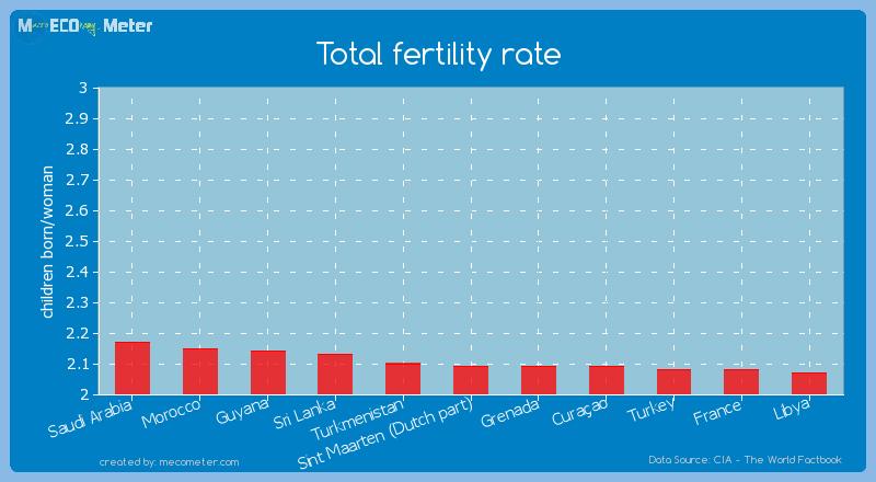 Total fertility rate of Sint Maarten (Dutch part)